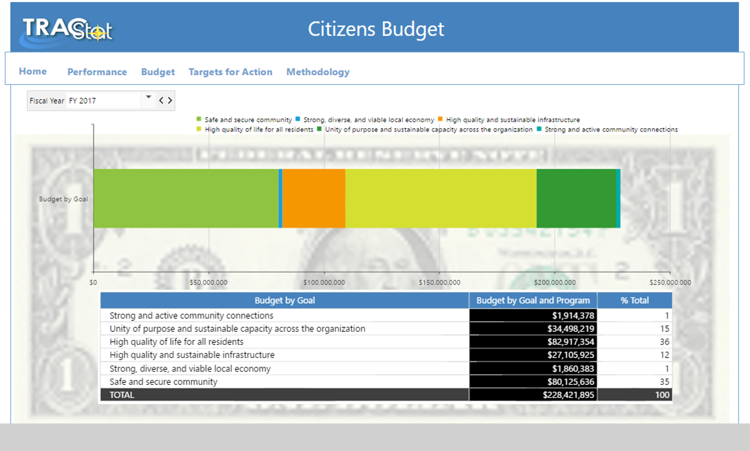 Citizens Performance-based Budget