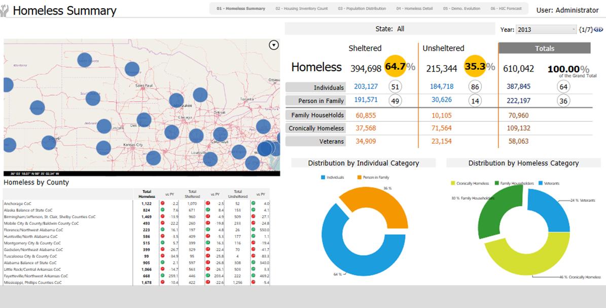 Data Analytics for Government