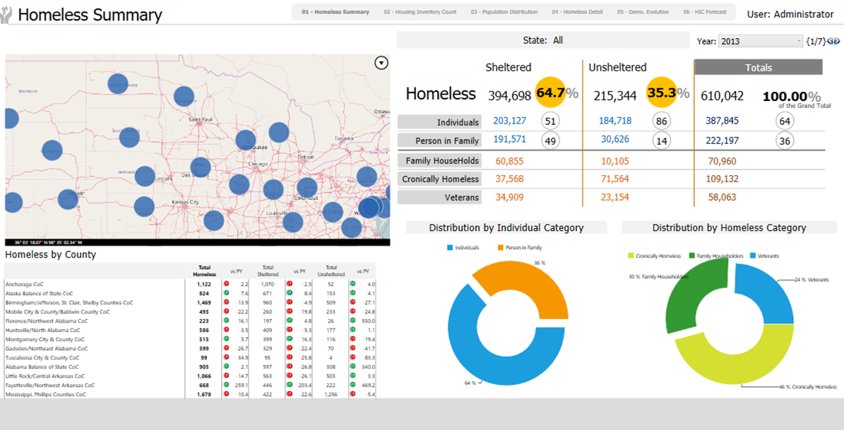Data Analytics for Government