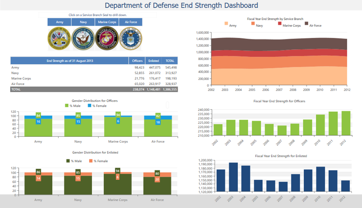 DoD Strength Analysis