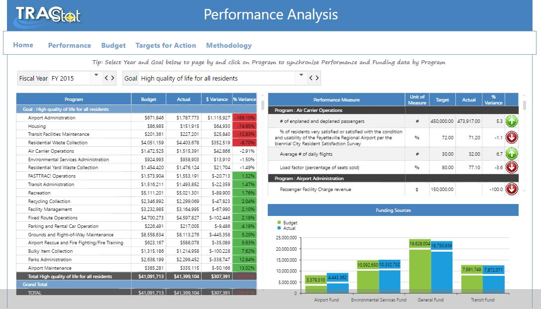 Neubrain Performance-based Budget