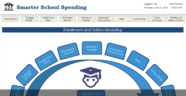 SMARTER SCHOOL SPENDING SOLUTION