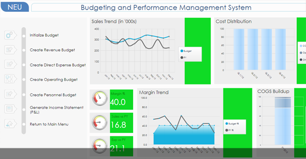Analytics for Finance and Budgeting