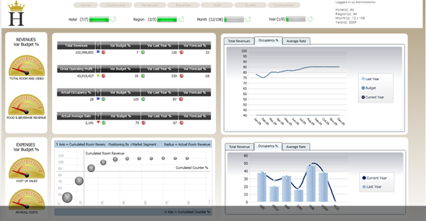 BUSINESS ANALYTICS FOR HOSPITALITY
