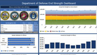 Military Strength Analysis (DOD)